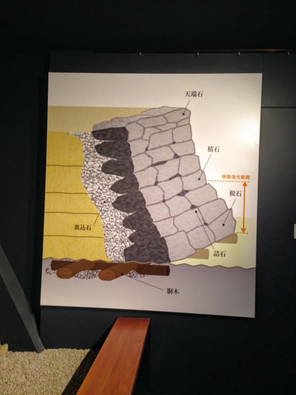 土塁の上に異なる石を使って複数の層で構成されていた