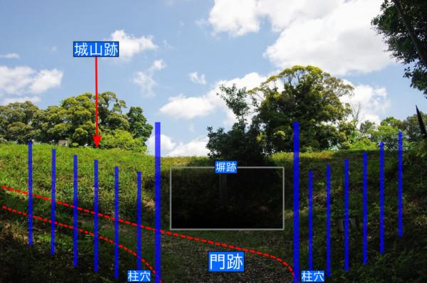 虎口には門が建ち、その左右には塀を連結させることで見通し遮っていた